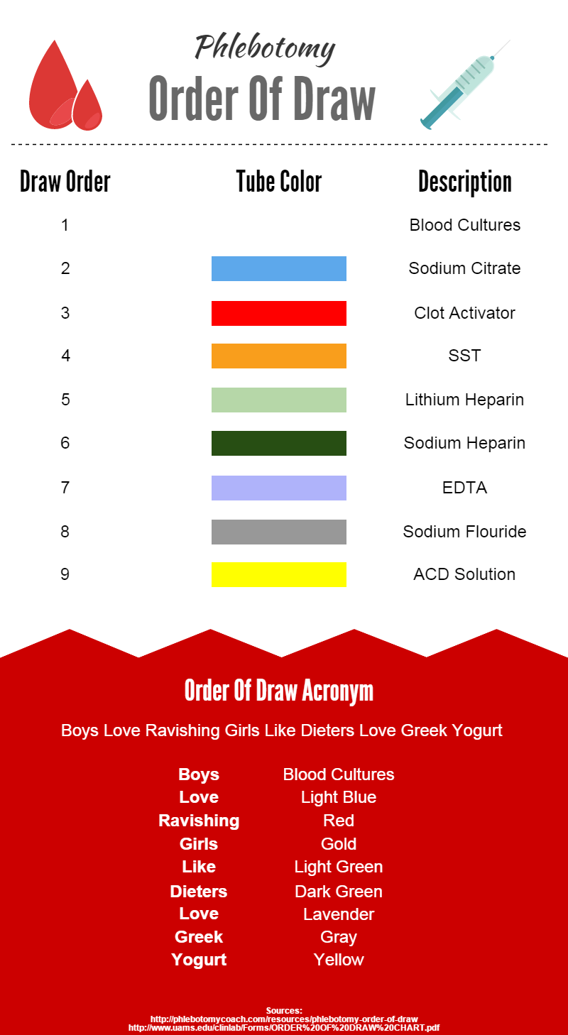 Order Of Draw Infographic